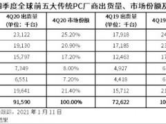 四季度全球PC出货量同比增长26.1% 联想苹果增幅最大
